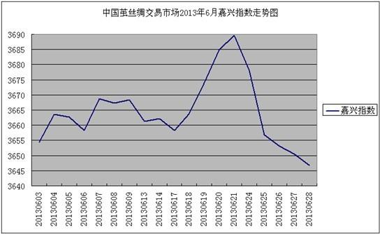 """6月茧丝绸交易市场""""嘉兴指数""""盘整小涨"""