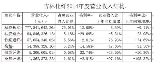 传统化学纤维加工业将转移出中国
